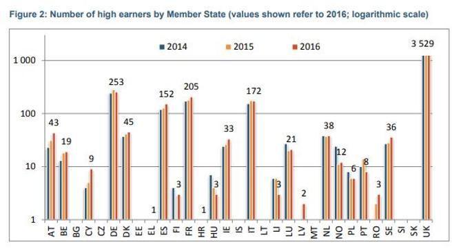 Evolución de banqueros con sueldos por encima del millón de euros en países UE