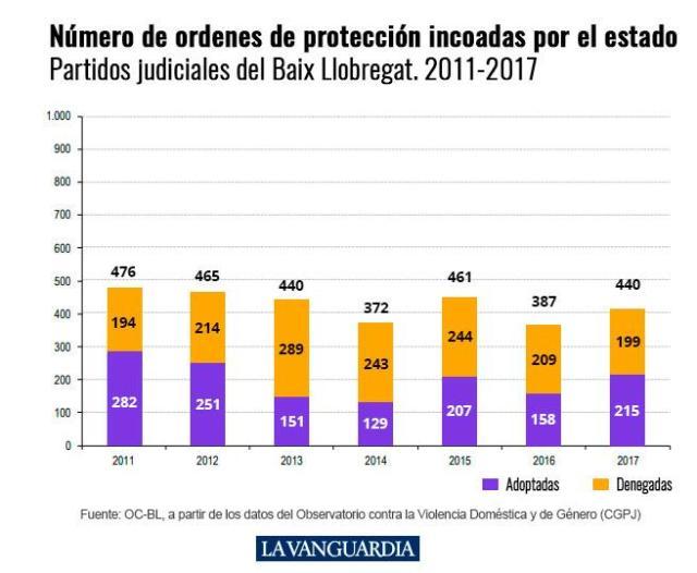 Órdenes de detención por violencia de género en el Baix Llobregat entre 2011 y 2017