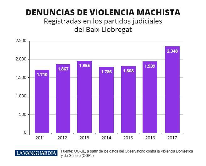 Denuncias por violencia de género en el Baix Llobregat entre 2011 y 2017
