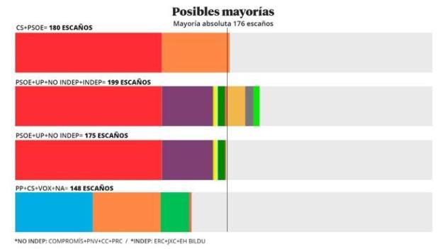 Posibles pactos tras las elecciones generales