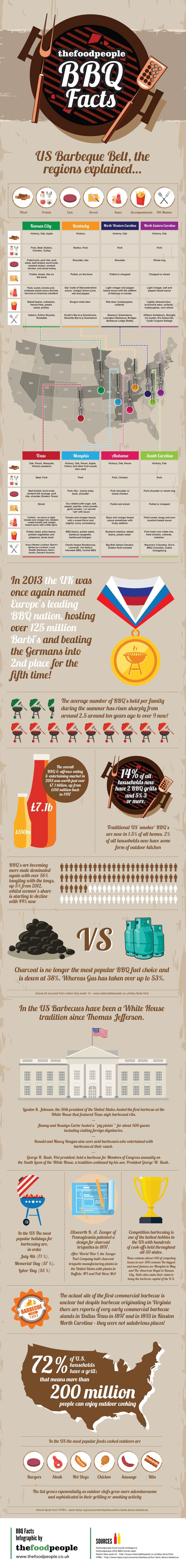 BBQ Infographic