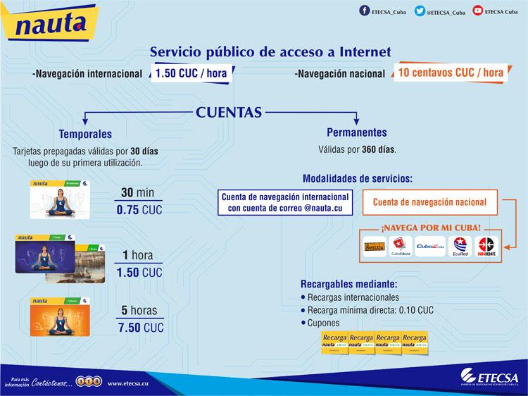 connessione internet a Cuba