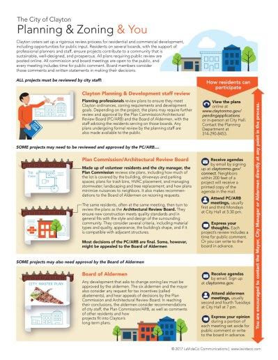 infographics-cityofclayton