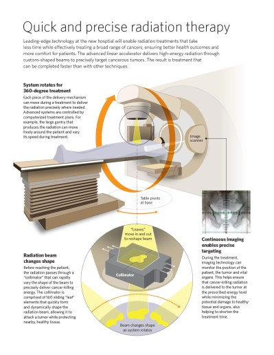 scitech_Linac-graphic