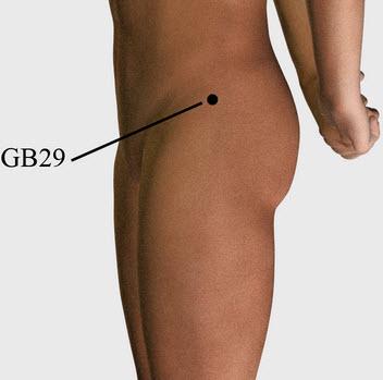 punto gb29 para el dolor de espalda