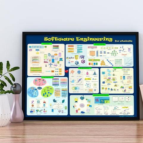 software engineering poster desk