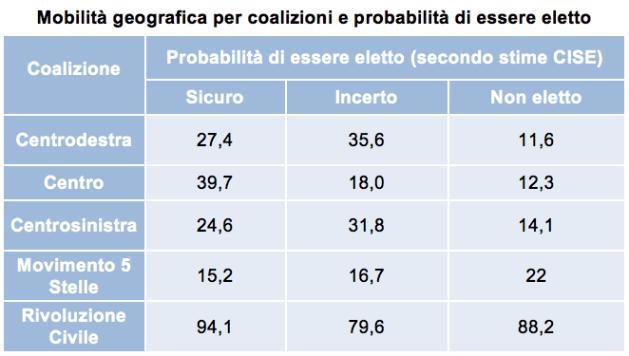 MG Mobilità geografica per coalizioni e probabilità di essere eletto