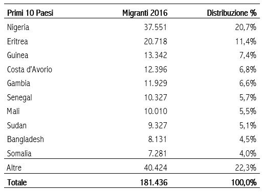 Fonte: elaborazioni Fondazione Leone Moressa su dati ministero dell'Interno