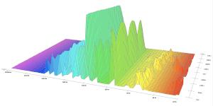 La Voce del Carro spettro fequenze