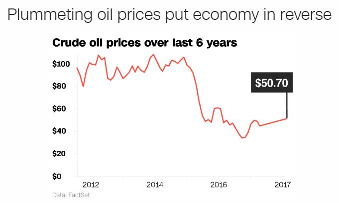 Variazione del prezzo del greggio negli ultimi 6 anni