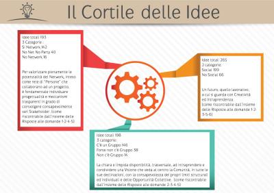 Infografica-Il Cortile Delle Idee Focus