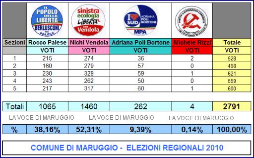 Maruggio - dati definitivi elezioni regionali 2010