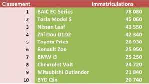 Marché des voitures électriques et hybrides : 2017 en chiffres