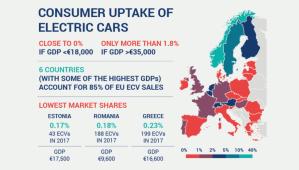 Standards d'émission de CO2: les constructeurs européens soulignent l'impact du pouvoir d'achat
