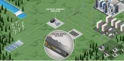 Batteries électriquesen seconde vie: Renault lance son propre programme