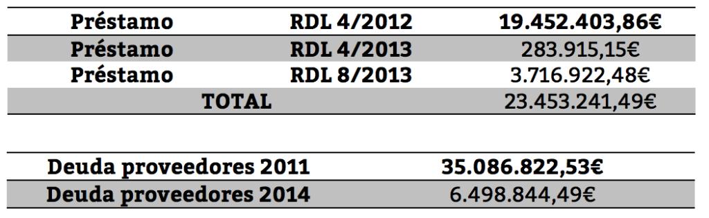 Tablas sobre los préstamos solicitados por el Ayuntamiento de Pinto y de la evolución de la deuda con proveedores desde 2011. Fuente: La Voz de Pinto.