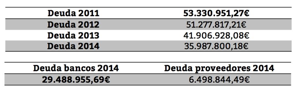 Tabla de la evolución de la deuda del Ayuntamiento de Pinto desde 2011. Fuente: La Voz de Pinto.