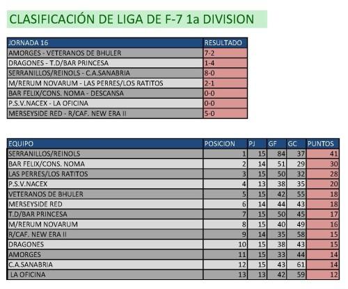 Clasificación Fútbol 7 Primera División. Fin de semana del 20 al 22 de febrero.