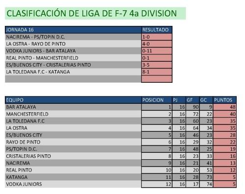 Clasificación Fútbol 7 Cuarta División. Fin de semana del 20 al 22 de febrero.