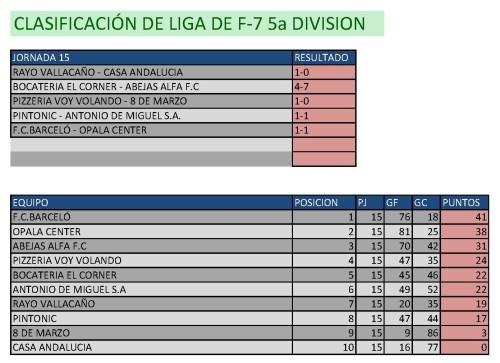 Clasificación Fútbol 7 Quinta División. Fin de semana del 20 al 22 de febrero.