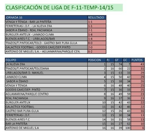 Clasificación fútbol 11. Fin de semana del 20 al 22 de febrero.