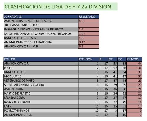 Clasificación Fútbol 7 Segunda División. Semana del 2 al 8 de marzo. Fuente: Ayuntamiento de Pinto.