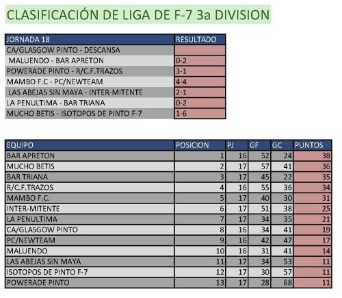 Clasificación Fútbol 7 Tercera División. Semana del 2 al 8 de marzo. Fuente: Ayuntamiento de Pinto.