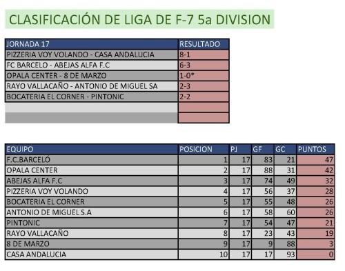 Clasificación Fútbol 7 Quinta División. Semana del 2 al 8 de marzo. Fuente: Ayuntamiento de Pinto.