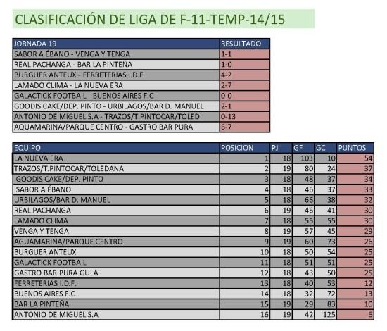 Clasificación Fútbol 11. Semana del 9 al 15 de marzo. Fuente: Ayuntamiento de Pinto.