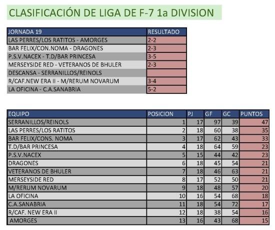 Clasificación Fútbol 7 Primera División. Semana del 9 al 15 de marzo. Fuente: Ayuntamiento de Pinto.