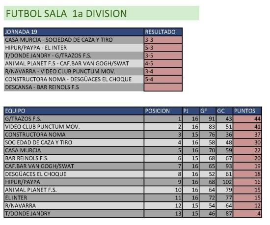 Clasificación Fútbol Sala Primera División. Semana del 9 al 15 de marzo. Fuente: Ayuntamiento de Pinto.