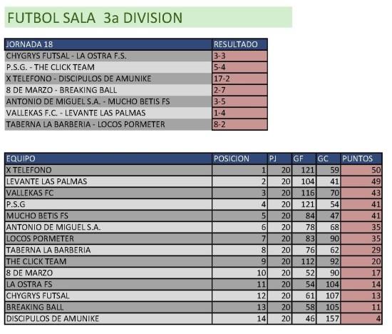 Clasificación Fútbol Sala Tercera División. Semana del 9 al 15 de marzo. Fuente: Ayuntamiento de Pinto.