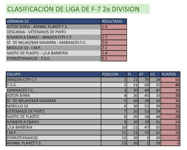 Clasificación Fútbol 7. Segunda División. Semana del 13 al 19 de abril. Fuente: Ayuntamiento de Pinto.