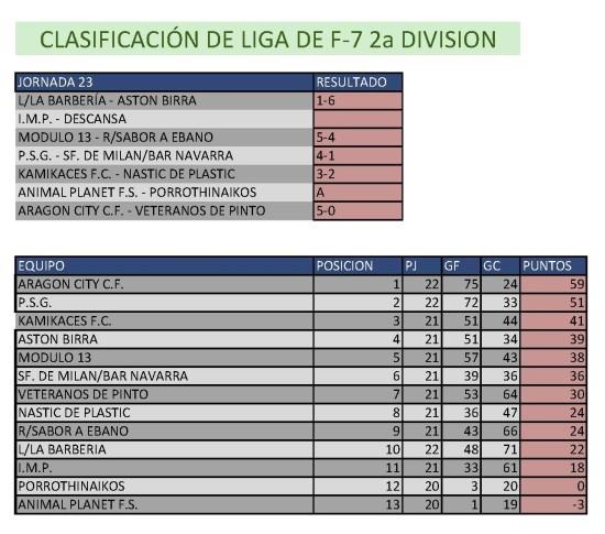 Clasificación Fútbol 7. Segunda División.  Semana del 20 al 20 de abril. Fuente: Ayuntamiento de Pinto.