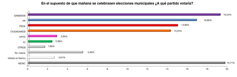 Gráfico: porcentajes de voto directo