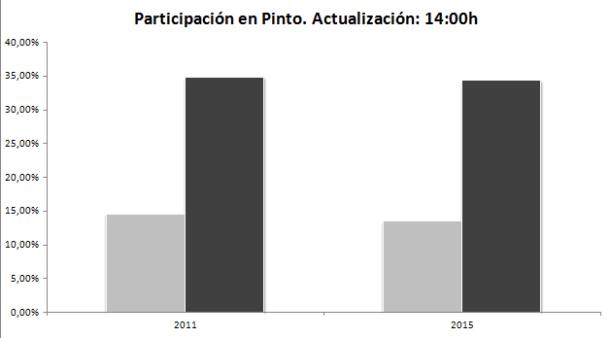 Participación en Pinto. Actualización 14h. Fuente: Ministerio del Interior.