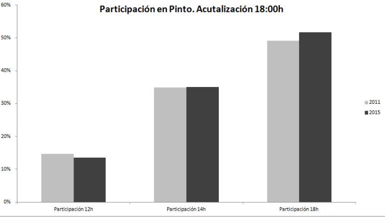 Participación en Pinto. Actualización 18:18h. Fuente: Ministerio del Interior.
