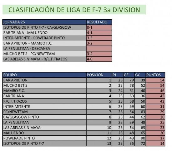 Resultados Fútbol 7. Tercera División. Semana del 19 al 24 de mayo. Fuente: Ayuntamiento de Pinto.