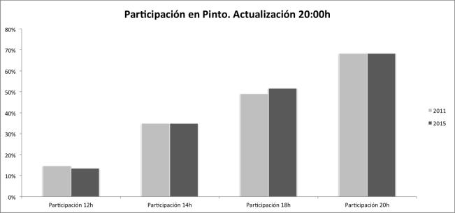 Participación elecciones municipales en Pinto. Fuente: Ministerio del Interior.