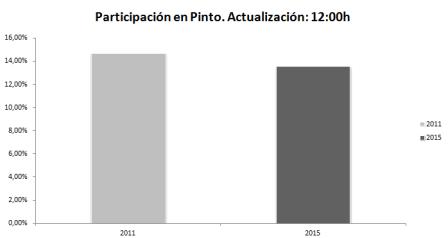 Datos de participación a las 12h. Fuente: La Voz de Pinto.