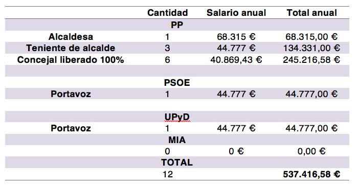 Salarios de la corporación municipal durante la pasada legislatura.
