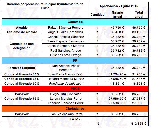 Concejales con retribuciones salariales en el Ayuntamiento de Pinto.