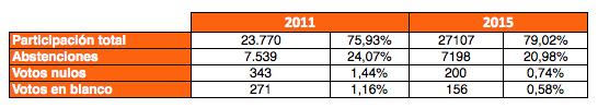 Datos de participación elecciones generales 2015 en comparativa con los de 2011. Fuente: Ministerio del Interior.