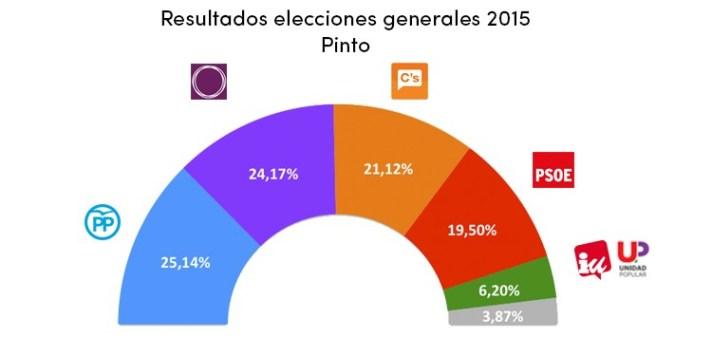 Comparativa datos 2011 con 2015. Fuente: Ministerio del Interior.