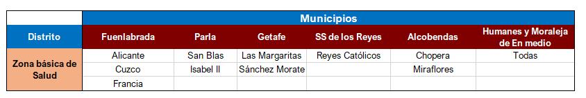 Zonas sanitarias municipios Madrid