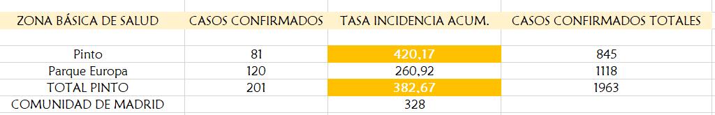 Incidencia COVID en Pinto