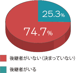 広島県は、後継者不足!