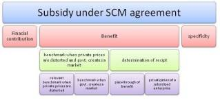 AGREEMENT ON SUBSIDIES AND COUNTERVAILING MEASURES: ANALYSIS