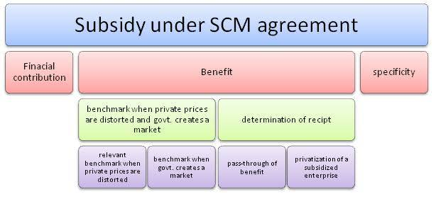 Agreement on Subsidy AGREEMENT ON SUBSIDIES AND COUNTERVAILING MEASURES: ANALYSIS