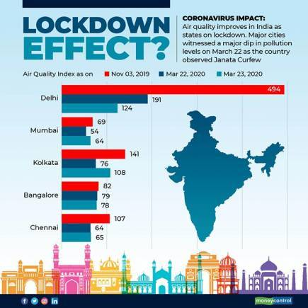 graphic 1 Lock Down leads to Positive Effect on Environment